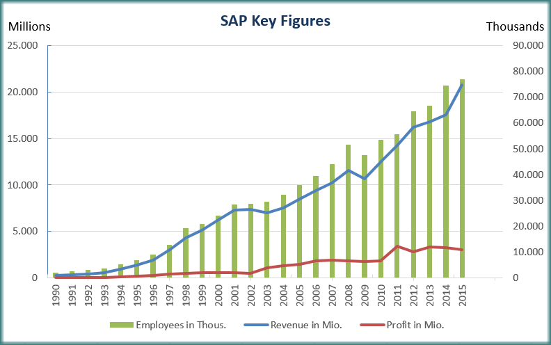 SAP - Number of Employees, Annual  Revenue & Profit