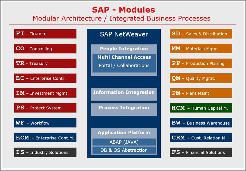 SAP Modules - List